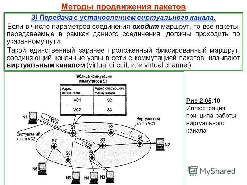 Методы продвижения пакетов 3) Передача с установлением виртуального канала. Если в число параметров соединения входит маршрут, то все пакеты, передаваемые в рамках данного соединения, должны проходить по указанному пути. Такой единственный заранее пр