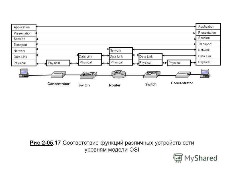Concentrator Switch Router Physical Data Link Physical Data Link Physical Network Data Link Physical Рис 2-05.17 Соответствие функций различных устройств сети уровням модели OSI Application Presentation Session Transport Network Data Link Physical Ap