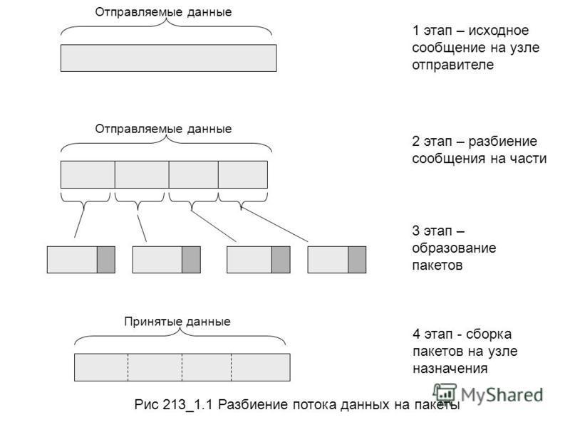 Отправляемые данные 1 этап – исходное сообщение на узле отправителе 2 этап – разбиение сообщения на части 3 этап – образование пакетов 4 этап - сборка пакетов на узле назначения Принятые данные Рис 213_1.1 Разбиение потока данных на пакеты