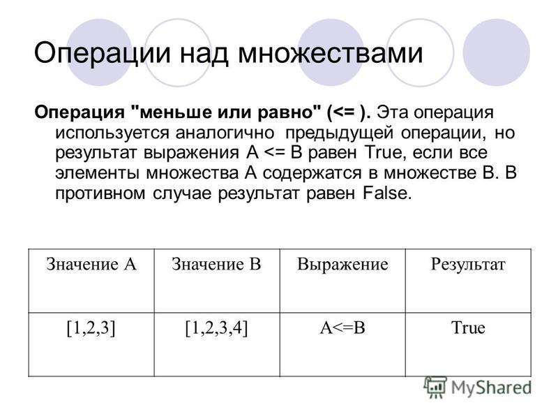 Операции над множествами Значение АЗначение ВВыражение Результат [1,2,3][1,2,3,4]А