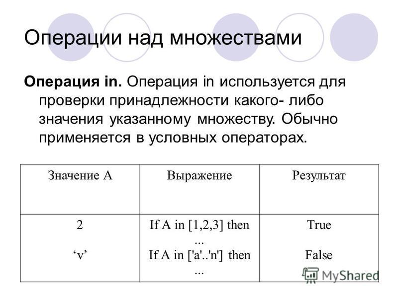 Операции над множествами Операция in. Операция in используется для проверки принадлежности какого- либо значения указанному множеству. Обычно применяется в условных операторах. Значение АВыражение Результат 2v2v If А in [1,2,3] then... If А in ['а'..