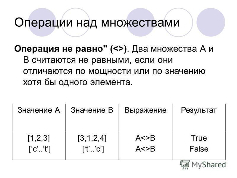 Операции над множествами Операция не равно (). Два множества А и В считаются не равными, если они отличаются по мощности или по значению хотя бы одного элемента. Значение АЗначение ВВыражение Результат [1,2,3] [c..t] [3,1,2,4] [t..c] АВ Тrue False