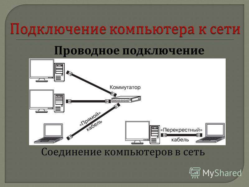Соединение компьютеров в сеть Проводное подключение