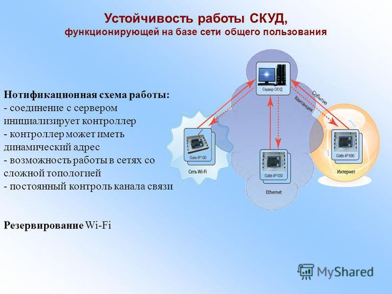 Устойчивость работы СКУД, функционирующей на базе сети общего пользования Нотификационная схема работы: - соединение с сервером инициализирует контроллер - контроллер может иметь динамический адрес - возможность работы в сетях со сложной топологией -