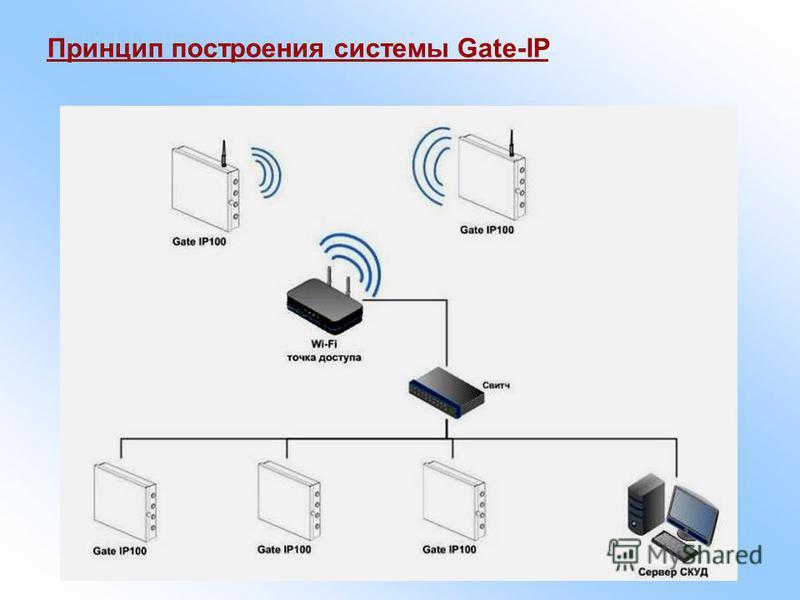 Принцип построения системы Gate-IP