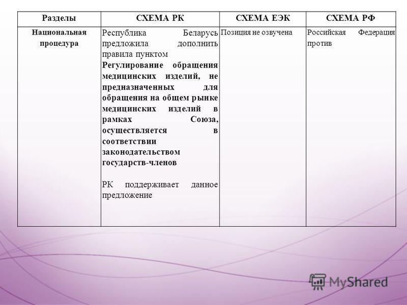 РазделыСХЕМА РКСХЕМА ЕЭКСХЕМА РФ Национальная процедура Республика Беларусь предложила дополнить правила пунктом Регулирование обращения медицинских изделий, не предназначенных для обращения на общем рынке медицинских изделий в рамках Союза, осуществ