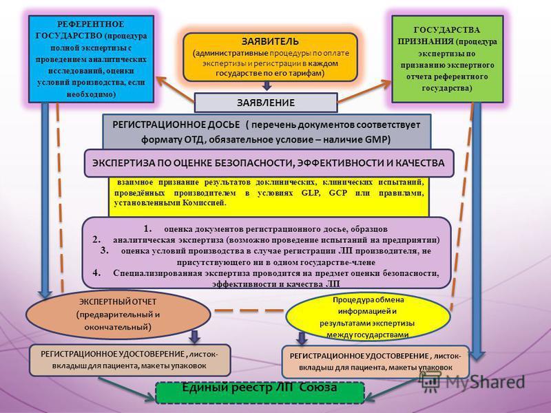 ЗАЯВИТЕЛЬ (административные процедуры по оплате экспертизы и регистрации в каждом государстве по его тарифам) РЕФЕРЕНТНОЕ ГОСУДАРСТВО (процедура полной экспертизы с проведением аналитических исследований, оценки условий производства, если необходимо)