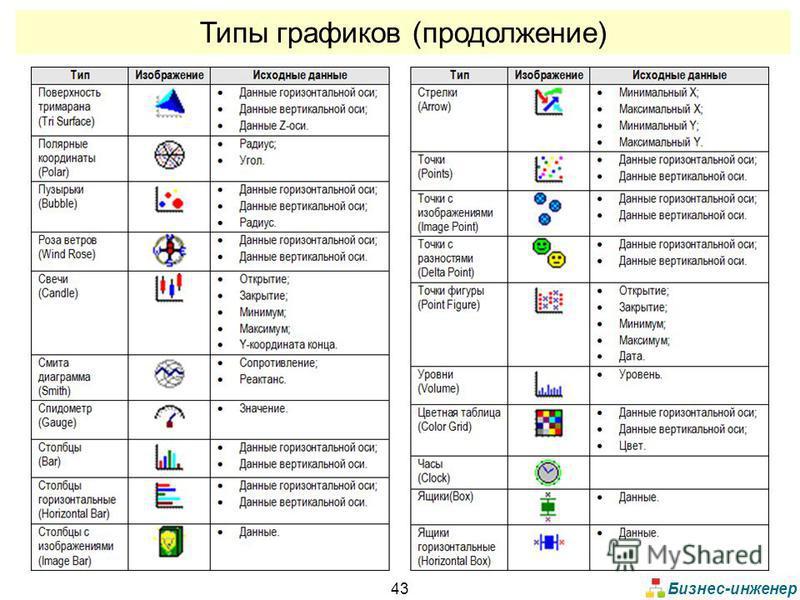 Бизнес-инженер 43 Типы графиков (продолжение)