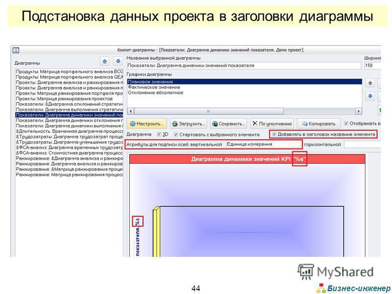Бизнес-инженер 44 Подстановка данных проекта в заголовки диаграммы