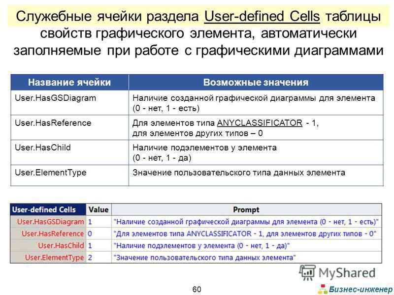 Бизнес-инженер 60 Служебные ячейки раздела User-defined Cells таблицы свойств графического элемента, автоматически заполняемые при работе с графическими диаграммами Название ячейки Возможные значения User.HasGSDiagram Наличие созданной графической ди