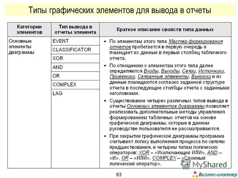 Бизнес-инженер 63 Типы графических элементов для вывода в отчеты