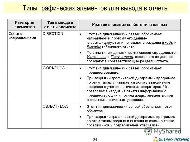 Бизнес-инженер 64 Типы графических элементов для вывода в отчеты