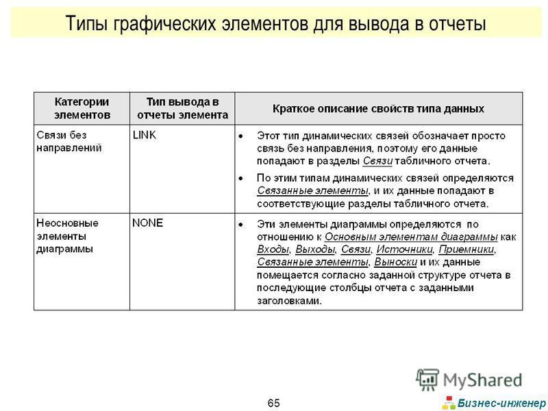 Бизнес-инженер 65 Типы графических элементов для вывода в отчеты