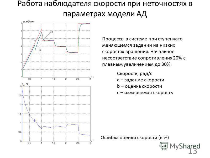 Работа наблюдателя скорости при неточностях в параметрах модели АД 13 Скорость, рад/с а – задание скорости b – оценка скорости с – измеряемая скорость Ошибка оценки скорости (в %) Процессы в системе при ступенчато меняющемся задании на низких скорост