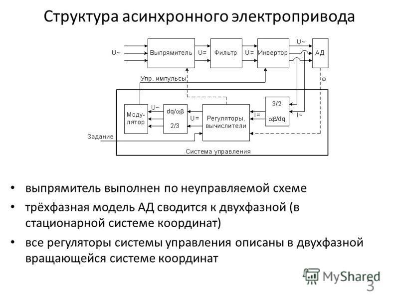 Структура асинхронного электропривода выпрямитель выполнен по неуправляемой схеме трёхфазная модель АД сводится к двухфазной (в стационарной системе координат) все регуляторы системы управления описаны в двухфазной вращающейся системе координат 3