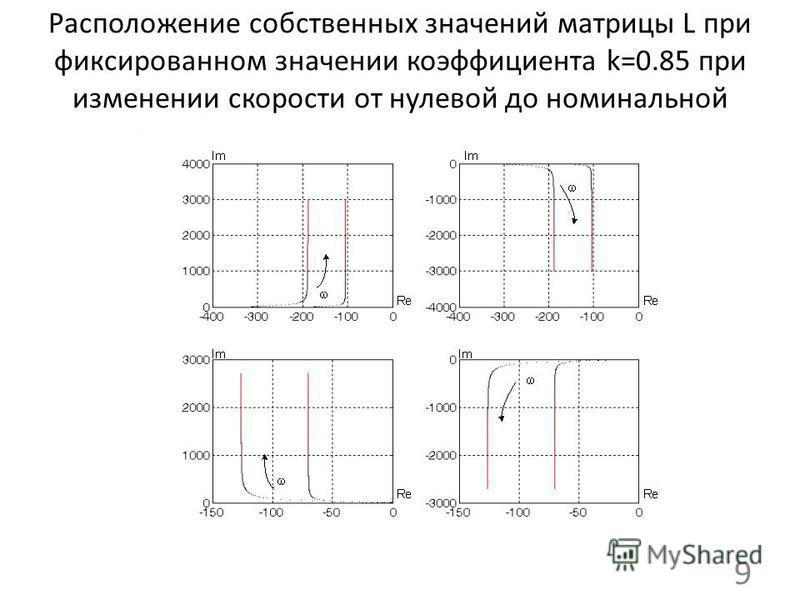 Расположение собственных значений матрицы L при фиксированном значении коэффициента k=0.85 при изменении скорости от нулевой до номинальной 9