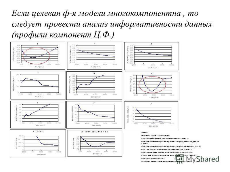 Если целевая ф-я модели многокомпонентная, то следует провести анализ информативности данных (профили компонент Ц.Ф.)