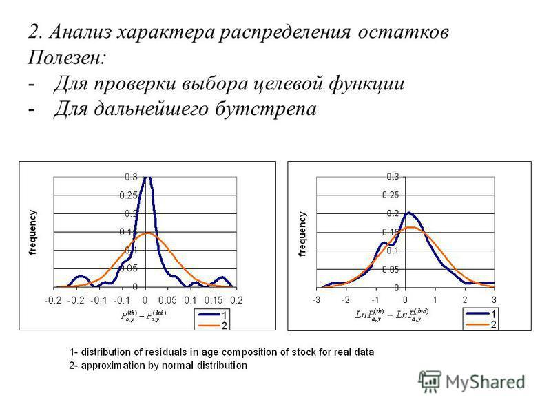 2. Анализ характера распределения остатков Полезен: -Для проверки выбора целевой функции -Для дальнейшего бутстрапа