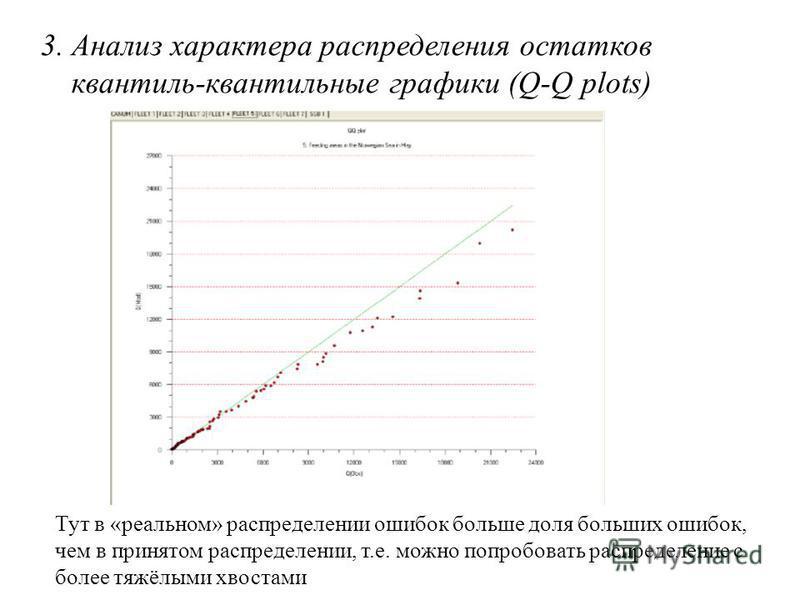 3. Анализ характера распределения остатков квантиль-квантильные графики (Q-Q plots) Тут в «реальном» распределении ошибок больше доля больших ошибок, чем в принятом распределении, т.е. можно попробовать распределение с более тяжёлыми хвостами