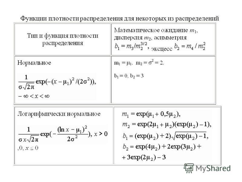 Функции плотности распределения для некоторых из распределений