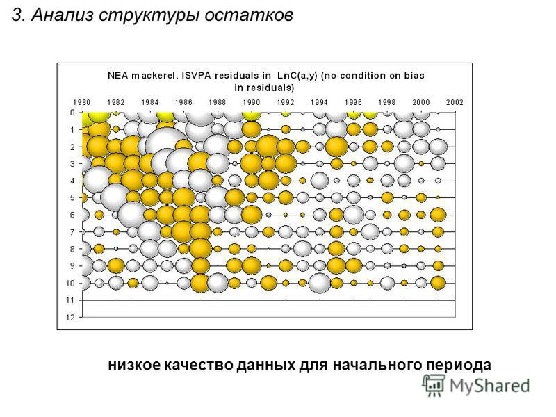 3. Анализ структуры остатков низкое качество данных для начального периода