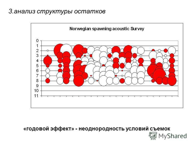 «годовой эффект» - неоднородность условий съемок 3. анализ структуры остатков