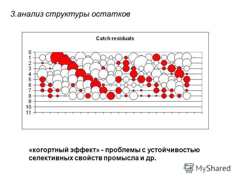 «когортный эффект» - проблемы с устойчивостью селективных свойств промысла и др. 3. анализ структуры остатков