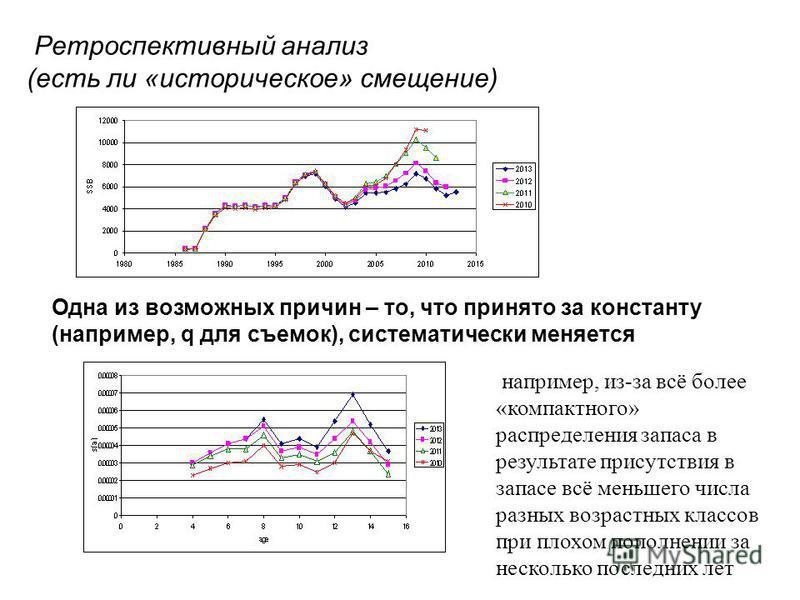 Одна из возможных причин – то, что принято за константу (например, q для съемок), систематически меняется Ретроспективный анализ (есть ли «историческое» смещение) например, из-за всё более «компактного» распределения запаса в результате присутствия в