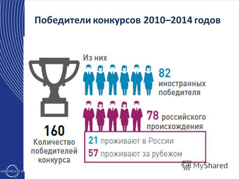 Победители конкурсов 2010–2014 годов