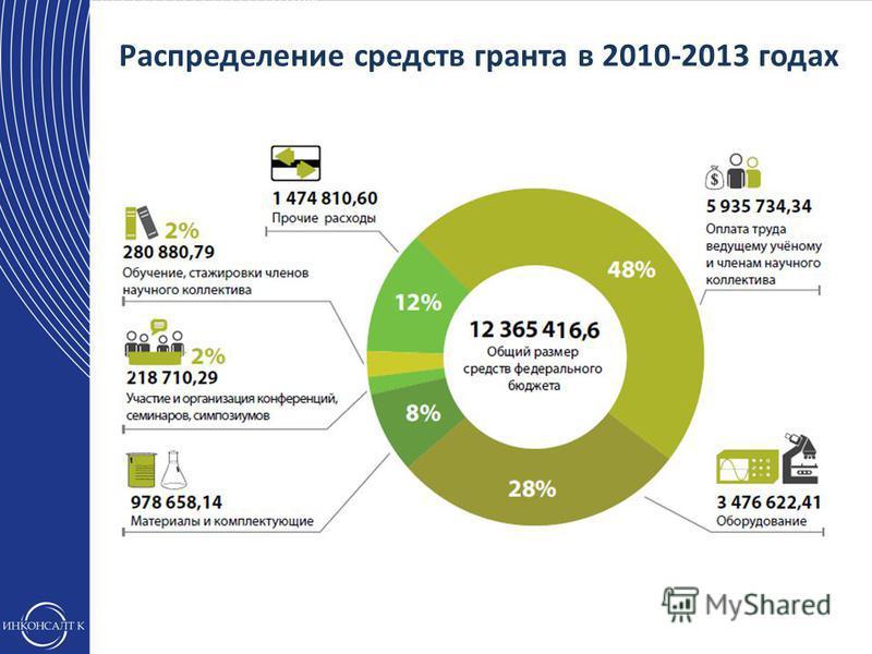 Распределение средств гранта в 2010-2013 годах