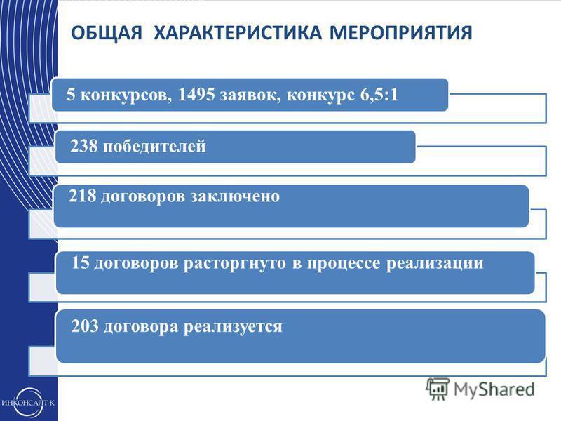 5 конкурсов, 1495 заявок, конкурс 6,5:1238 победителей 218 договоров заключено 15 договоров расторгнуто в процессе реализации 203 договора реализуется ОБЩАЯ ХАРАКТЕРИСТИКА МЕРОПРИЯТИЯ