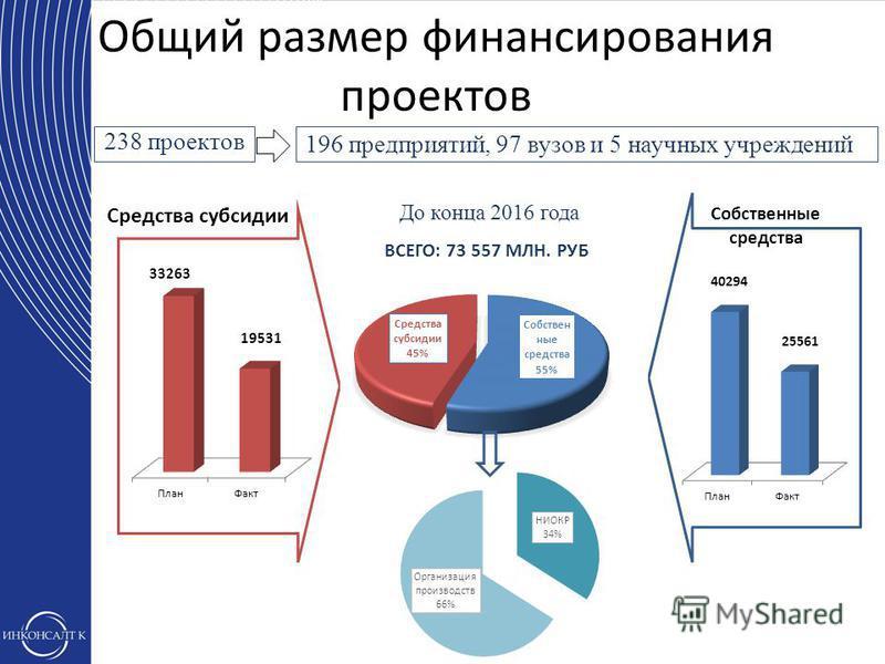 Общий размер финансирования проектов 238 проектов 196 предприятий, 97 вузов и 5 научных учреждений До конца 2016 года