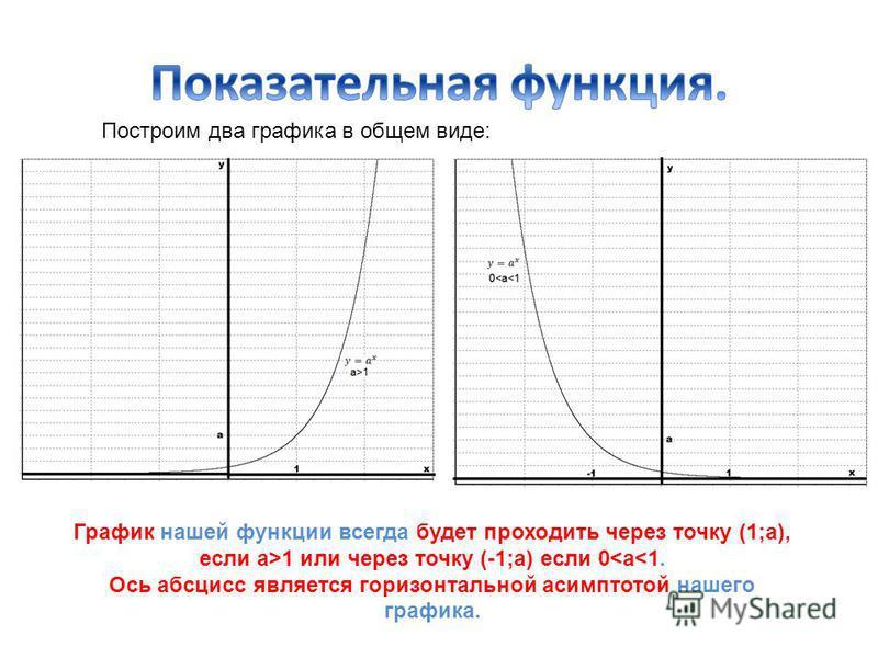 Построим два графика в общем виде: График нашей функции всегда будет проходить через точку (1;a), если a>1 или через точку (-1;a) если 0