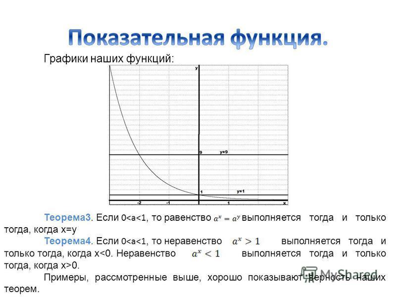 Графики наших функций: Теорема 3. Если 0