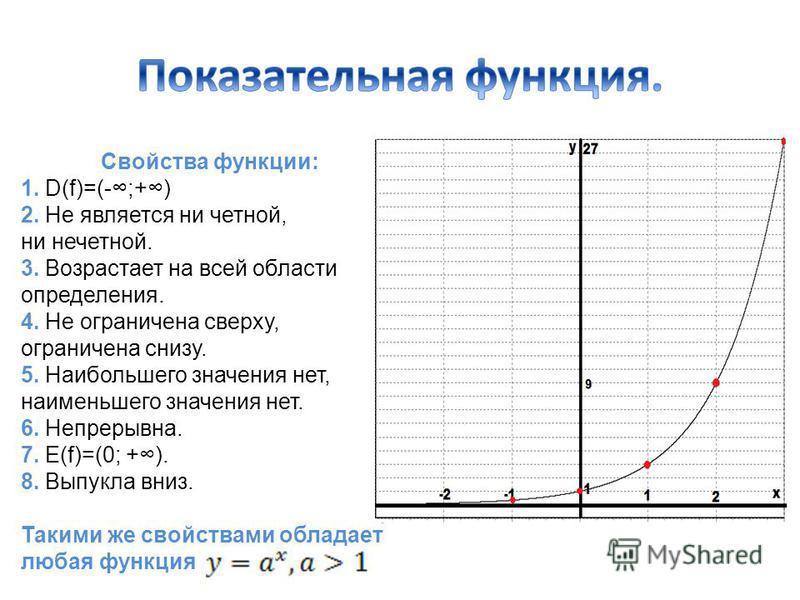 Свойства функции: 1. D(f)=(-;+) 2. Не является ни четной, ни нечетной. 3. Возрастает на всей области определения. 4. Не ограничена сверху, ограничена снизу. 5. Наибольшего значения нет, наименьшего значения нет. 6. Непрерывна. 7. E(f)=(0; +). 8. Выпу