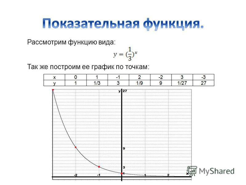 Рассмотрим функцию вида: Так же построим ее график по точкам:
