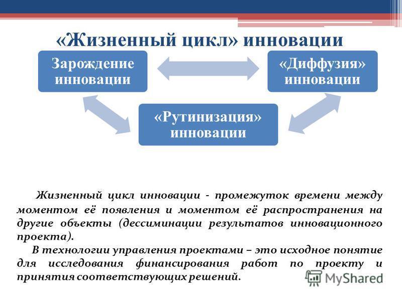 Зарождение инновации «Рутинизация» инновации «Диффузия» инновации «Жизненный цикл» инновации Жизненный цикл инновации - промежуток времени между моментом её появления и моментом её распространения на другие объекты (дессиминации результатов инновацио