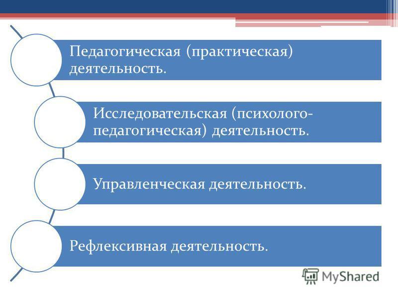 Педагогическая (практическая) деятельность. Исследовательская (психолого- педагогическая) деятельность. Управленческая деятельность. Рефлексивная деятельность.