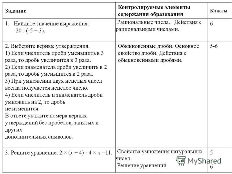 Задание Контролируемые элементы содержания образования Классы 1. Найдите значение выражения: -20 : (-5 + 3). Рациональные числа. Действия с рациональными числами. 6 2. Выберите верные утверждения. 1) Если числитель дроби уменьшить в 3 раза, то дробь