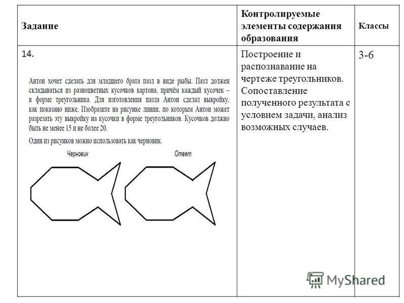 Задание Контролируемые элементы содержания образования Классы 14. Построение и распознавание на чертеже треугольников. Сопоставление полученного результата с условием задачи, анализ возможных случаев. 3-6