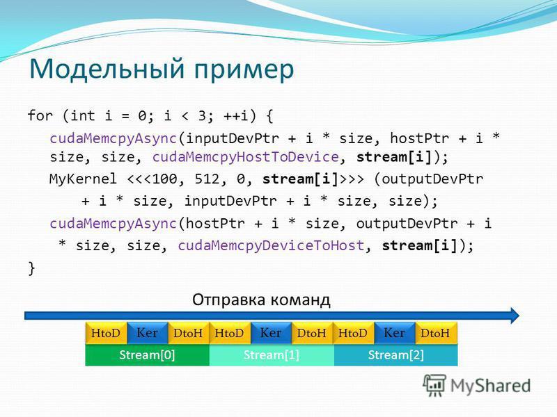 Модельный пример for (int i = 0; i < 3; ++i) { cudaMemcpyAsync(inputDevPtr + i * size, hostPtr + i * size, size, cudaMemcpyHostToDevice, stream[i]); MyKernel >> (outputDevPtr + i * size, inputDevPtr + i * size, size); cudaMemcpyAsync(hostPtr + i * si