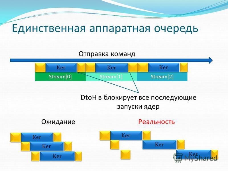 Единственная аппаратная очередь Отправка команд Stream[0] Stream[1] Stream[2] Ker DtoH в блокирует все последующие запуски ядер Ожидание Реальность Ker