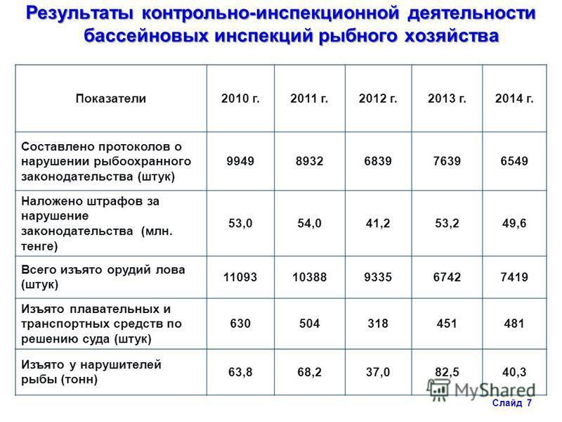 Результаты контрольно-инспекционной деятельности бассейновых инспекций рыбного хозяйства Показатели 2010 г.2011 г.2012 г.2013 г.2014 г. Составлено протоколов о нарушении рыбоохранного законодательства (штук) 99498932683976396549 Наложено штрафов за н