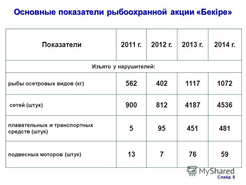 Показатели 2011 г.2012 г.2013 г.2014 г. Изъято у нарушителей: рыбы осетровых видов (кг) 56240211171072 сетей (штук) 90081241874536 плавательных и транспортных средств (штук) 595451481 подвесных моторов (штук) 1377659 Основные показатели рыбоохранной
