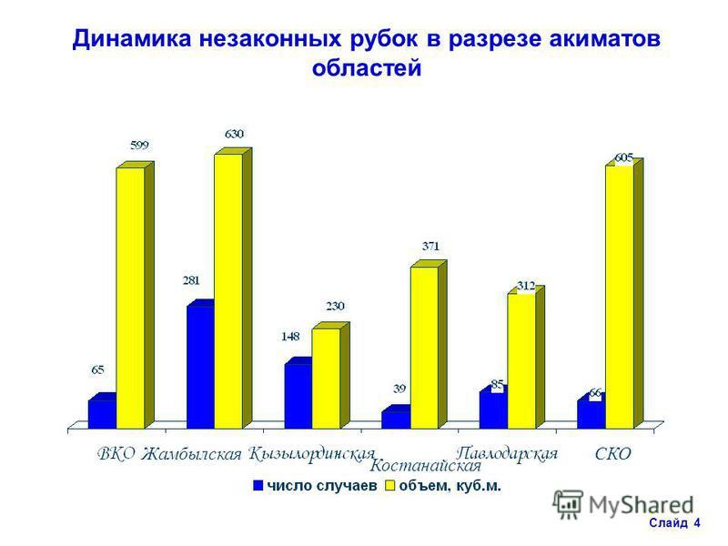 Динамика незаконных рубок в разрезе акиматов областей СКОЖамбылская Костанайская Слайд 4