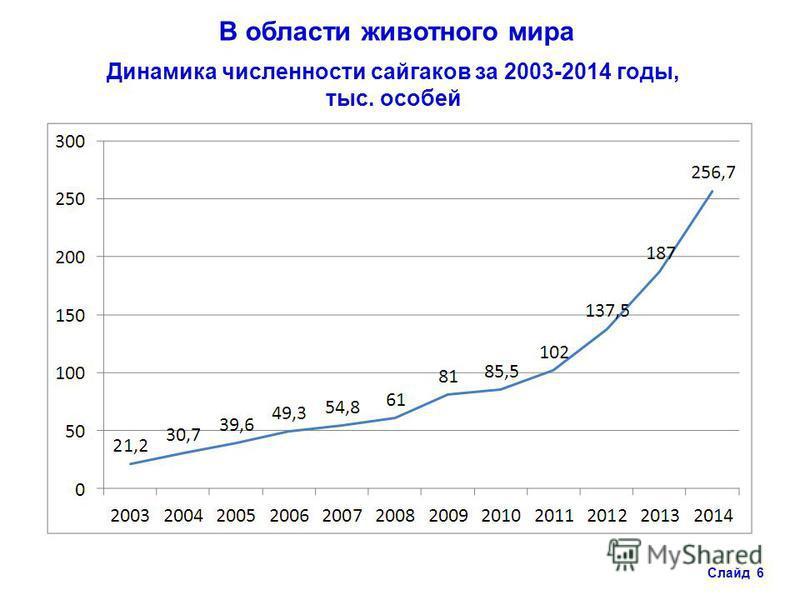 Динамика численности сайгаков за 2003-2014 годы, тыс. особей Слайд 6 В области животного мира