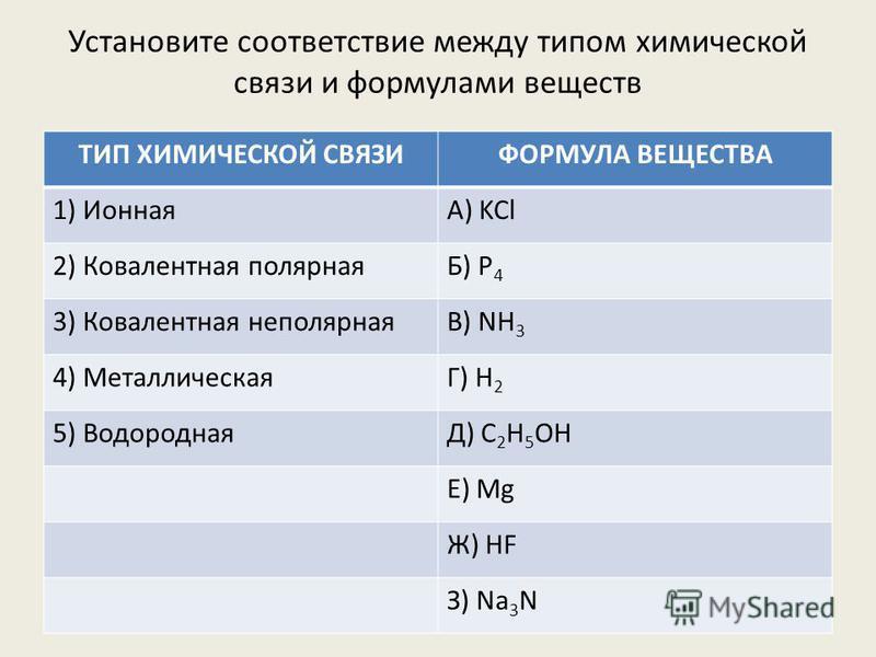 Установите соответствие между типом химической связи и формулами веществ ТИП ХИМИЧЕСКОЙ СВЯЗИФОРМУЛА ВЕЩЕСТВА 1) ИоннаяА) KCl 2) Ковалентная полярнаяБ) P 4 3) Ковалентная неполярнаяВ) NH 3 4) МеталлическаяГ) H 2 5) ВодороднаяД) C 2 H 5 OH Е) Mg Ж) HF