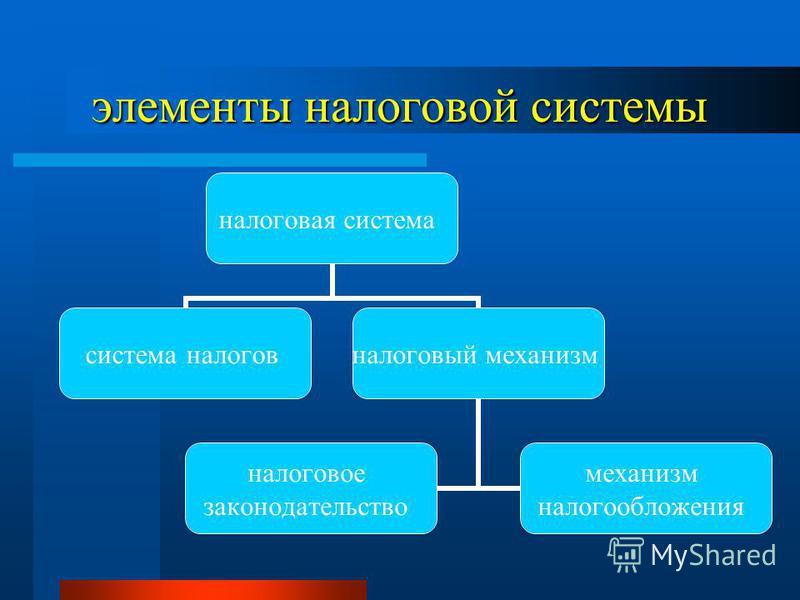 элементы налоговой системы налоговая система система налогов налоговый механизм налоговое законодательство механизм налогообложения