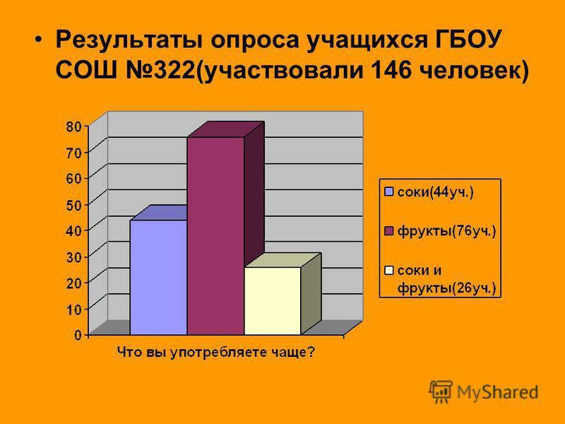 Результаты опроса учащихся ГБОУ СОШ 322(участвовали 146 человек)