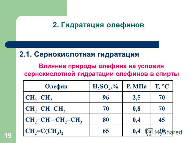 2. Гидратация олефинов 2.1. Сернокислотная гидратация 19 Влияние природы олефина на условия сернокислотной гидратации олефинов в спирты ОлефинH 2 SO 4,%Р, МПаТ, °С СН 2 =СН 2 962,570 СН 2 =СН – СН 3 700,870 СН 2 =СН – СН 2 – СН 3 800,445 СН 2 =С(СН 3